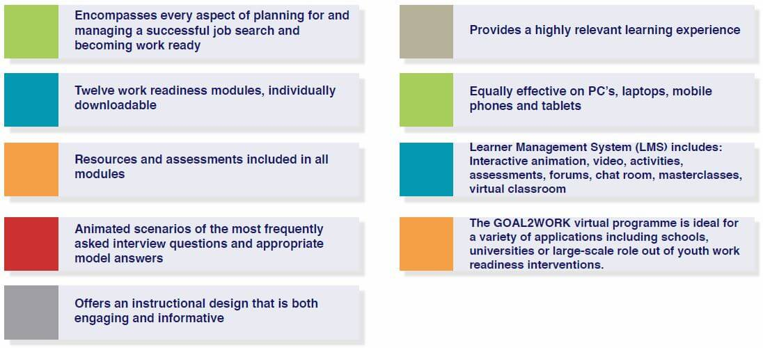 Employability and Job Search Skills training Research (Goal2Work Aspects List image)